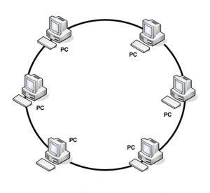 topologia-pierscienia
