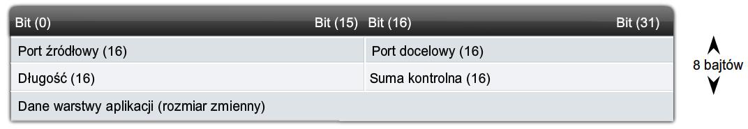 databram UDP