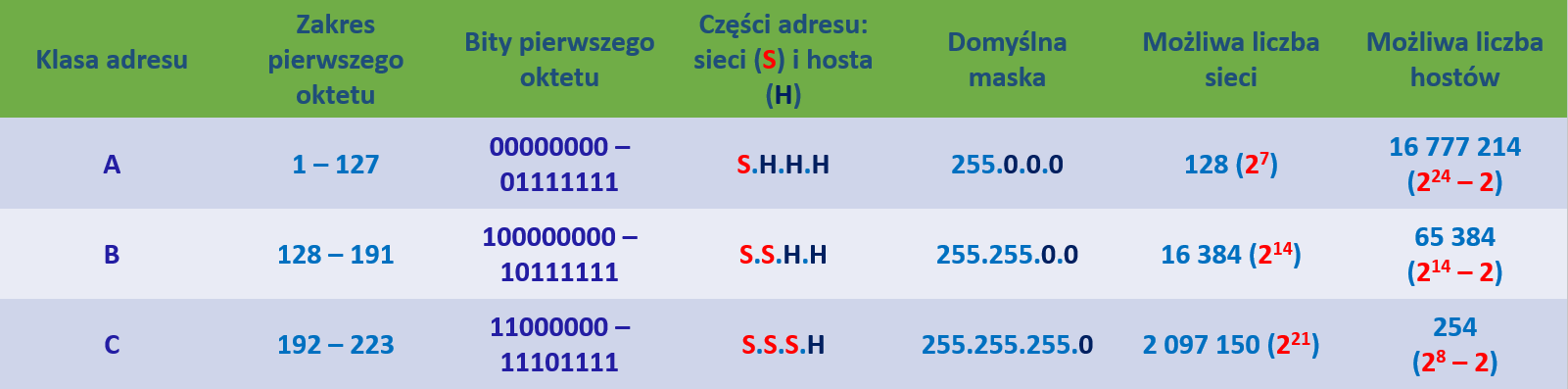 tabela adresów